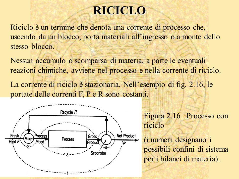 Riciclo è un termine che denota una corrente di processo che, uscendo da un blocco, porta materiali allingresso o a monte dello stesso blocco.