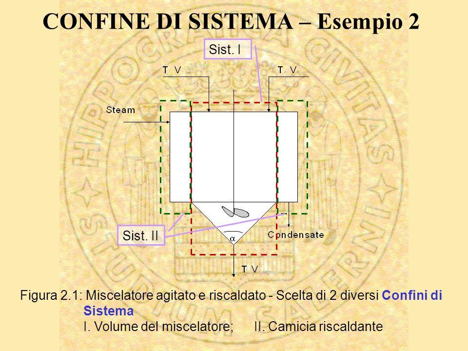 CONFINE DI SISTEMA – Esempio 2 Sist. I Sist.