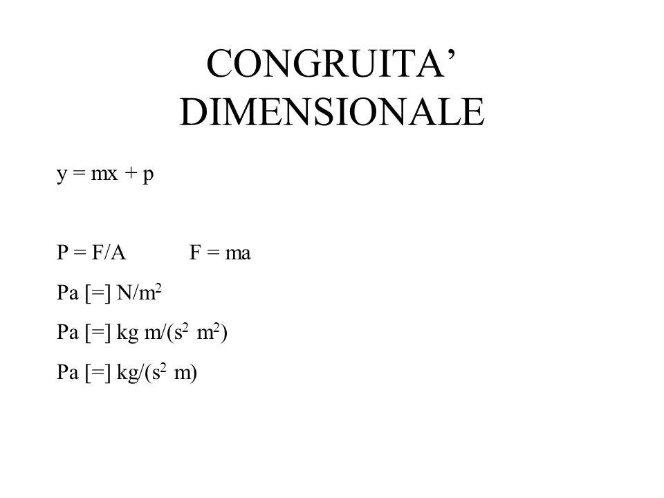 CONGRUITA DIMENSIONALE y = mx + p P = F/AF = ma Pa [=] N/m 2 Pa [=] kg m/(s 2 m 2 ) Pa [=] kg/(s 2 m)