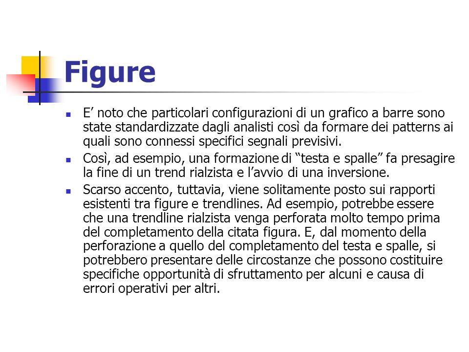 Figure E noto che particolari configurazioni di un grafico a barre sono state standardizzate dagli analisti così da formare dei patterns ai quali sono