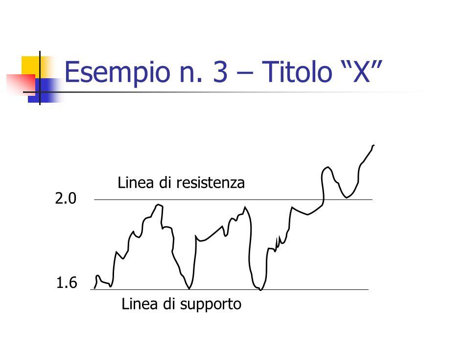Esempio n. 3 – Titolo X 1.6 2.0 Linea di supporto Linea di resistenza