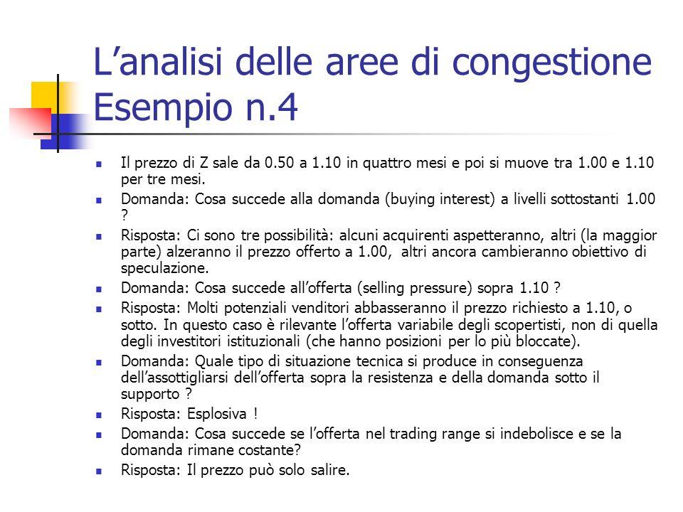 Lanalisi delle aree di congestione Esempio n.4 Il prezzo di Z sale da 0.50 a 1.10 in quattro mesi e poi si muove tra 1.00 e 1.10 per tre mesi.