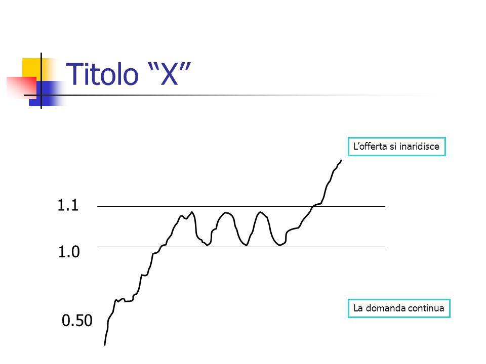 Titolo X 1.0 1.1 La domanda continua Lofferta si inaridisce 0.50