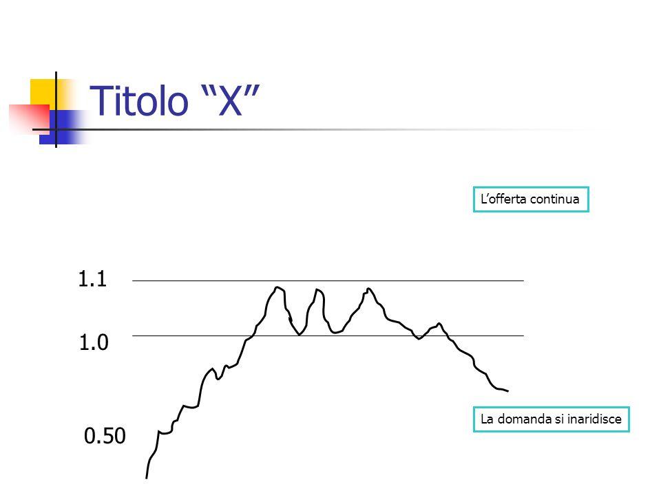 Titolo X 1.0 1.1 La domanda si inaridisce Lofferta continua 0.50