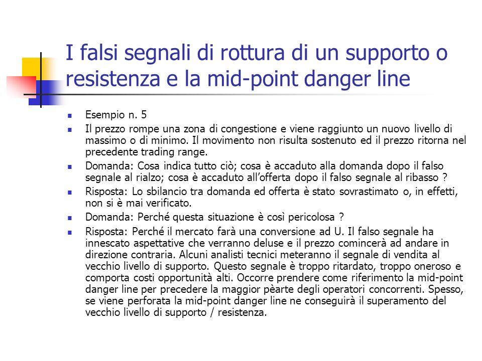 I falsi segnali di rottura di un supporto o resistenza e la mid-point danger line Esempio n.