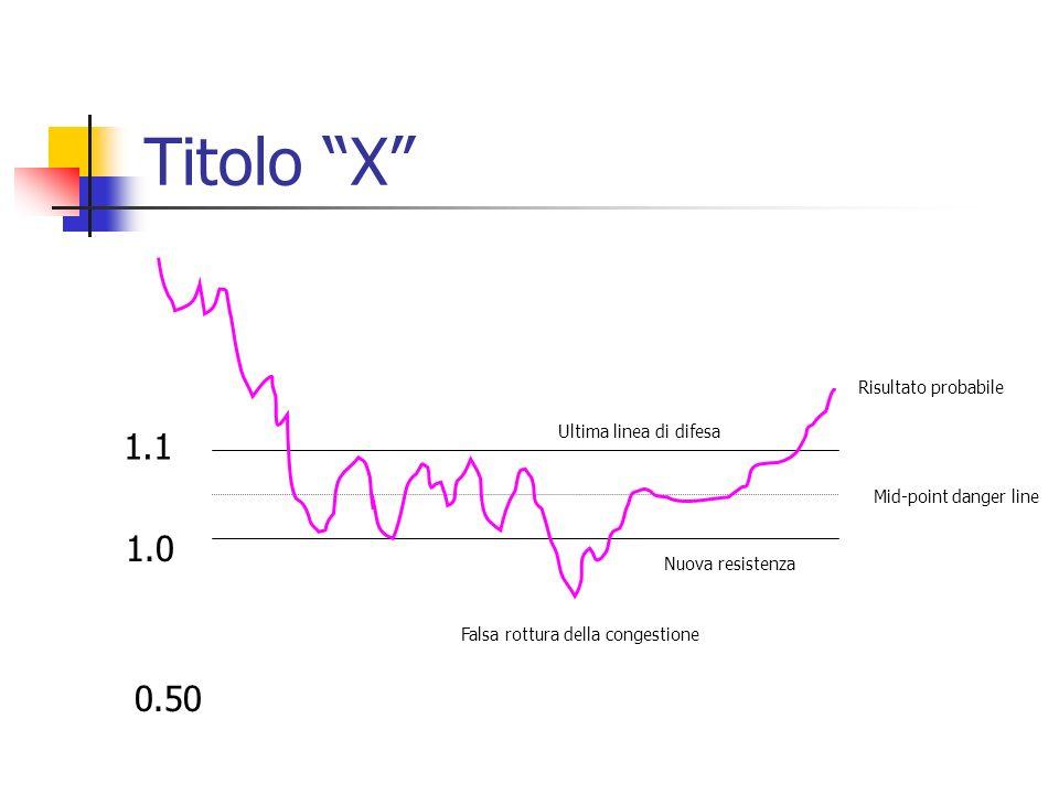 Titolo X 1.0 1.1 0.50 Mid-point danger line Risultato probabile Falsa rottura della congestione Nuova resistenza Ultima linea di difesa