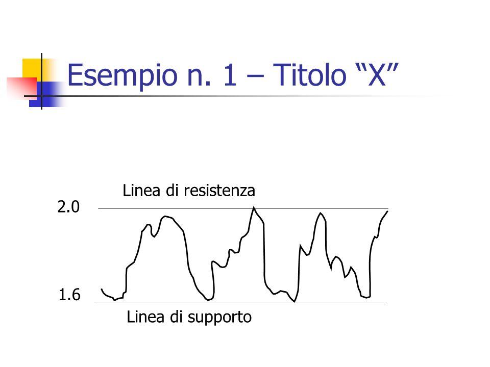 Esempio n. 1 – Titolo X 1.6 2.0 Linea di supporto Linea di resistenza
