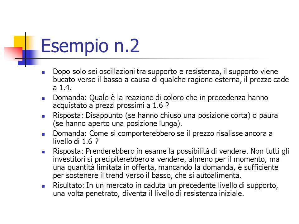 Esempio n.2 Dopo solo sei oscillazioni tra supporto e resistenza, il supporto viene bucato verso il basso a causa di qualche ragione esterna, il prezzo cade a 1.4.