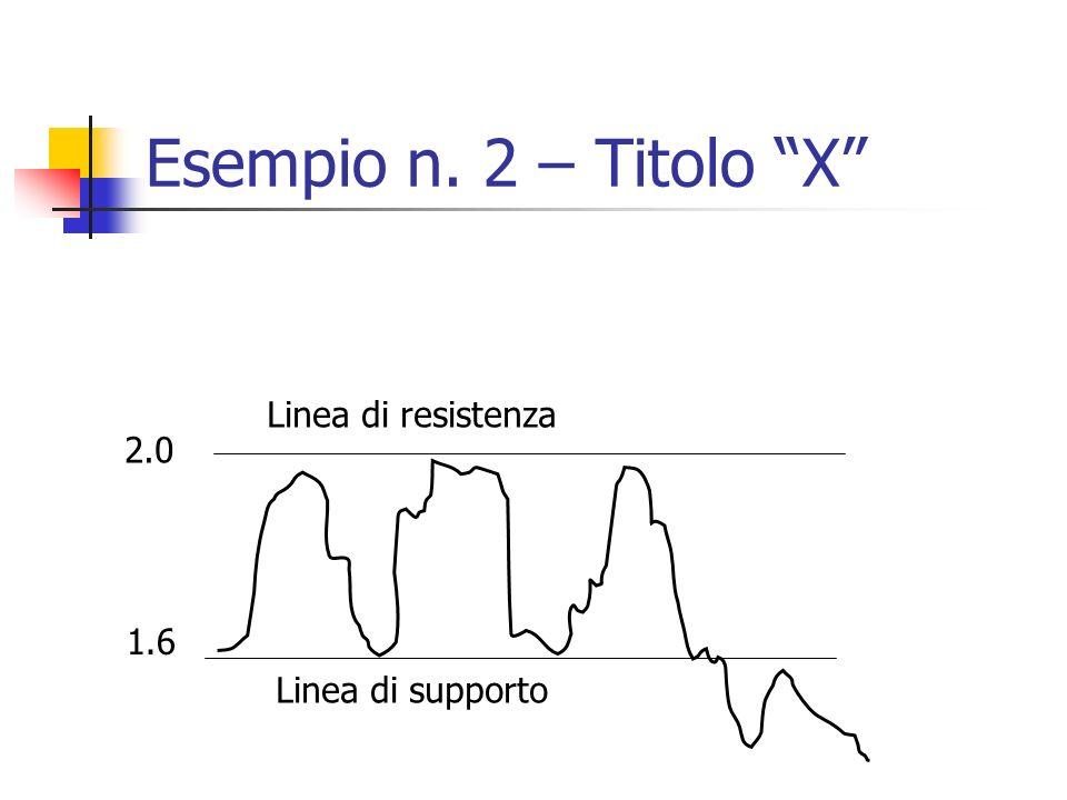 Esempio n. 2 – Titolo X 1.6 2.0 Linea di supporto Linea di resistenza