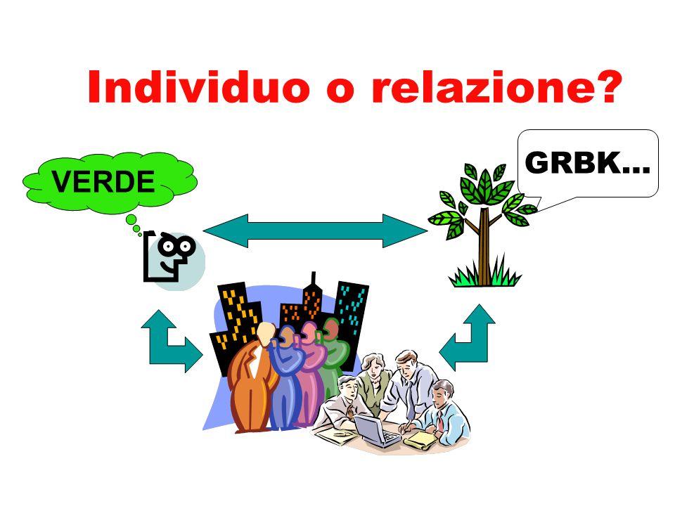 2. La danza delle relazioni Conoscere è esser parte (creativa) di più ampie interazioni comunicative