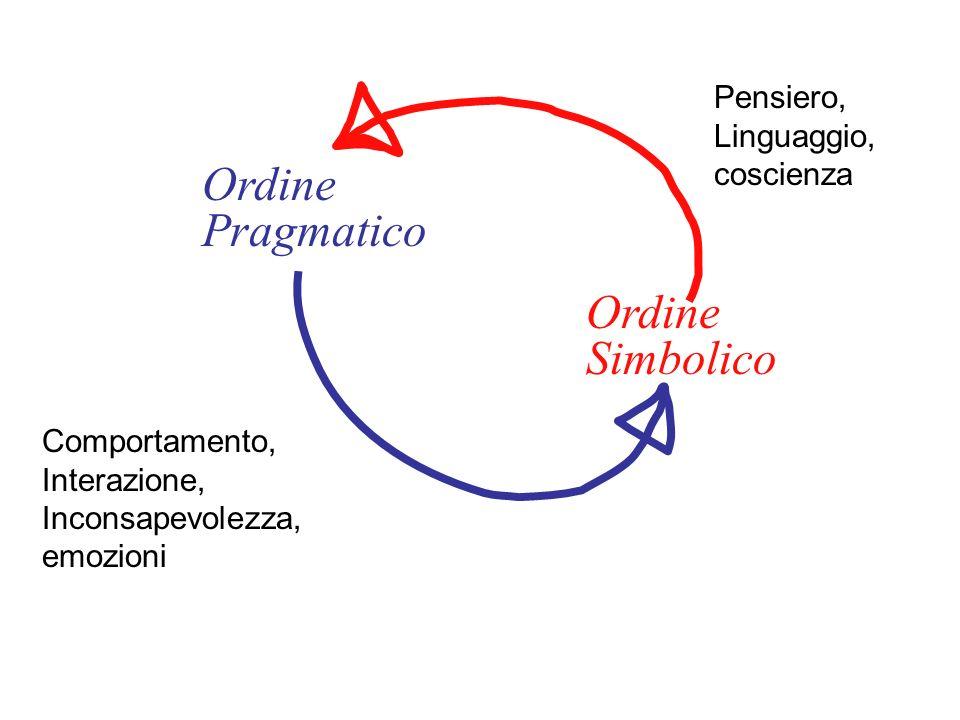 Primo assioma della comunicazione P. Watzlawick et al., Pragmatica della comunicazione Astrolabio, Roma, 1971 Non si può non comunicare
