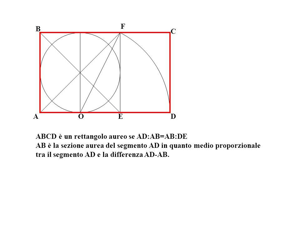 A C B O F ED ABCD è un rettangolo aureo se AD:AB=AB:DE AB è la sezione aurea del segmento AD in quanto medio proporzionale tra il segmento AD e la dif