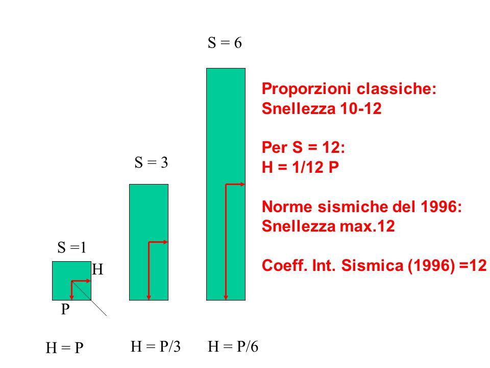 P H H = P H = P/3H = P/6 Proporzioni classiche: Snellezza 10-12 Per S = 12: H = 1/12 P Norme sismiche del 1996: Snellezza max.12 Coeff. Int. Sismica (