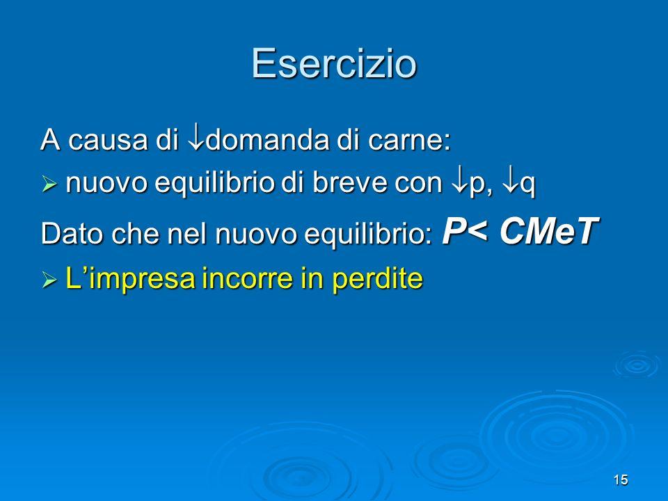 15 A causa di domanda di carne: nuovo equilibrio di breve con p, q nuovo equilibrio di breve con p, q Dato che nel nuovo equilibrio: P< CMeT Limpresa