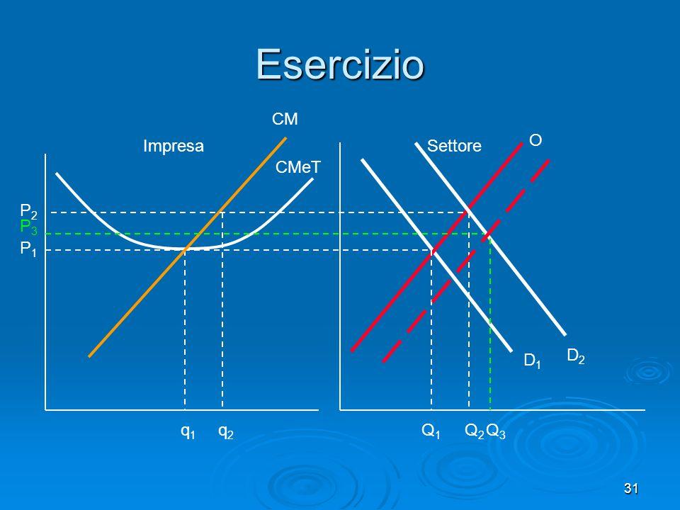 31 Esercizio CMeT CM Impresa D1D1 O Q1Q1 Settore P1P1 q1q1 P2P2 q2q2 D2D2 Q2Q2 P3P3 Q3Q3
