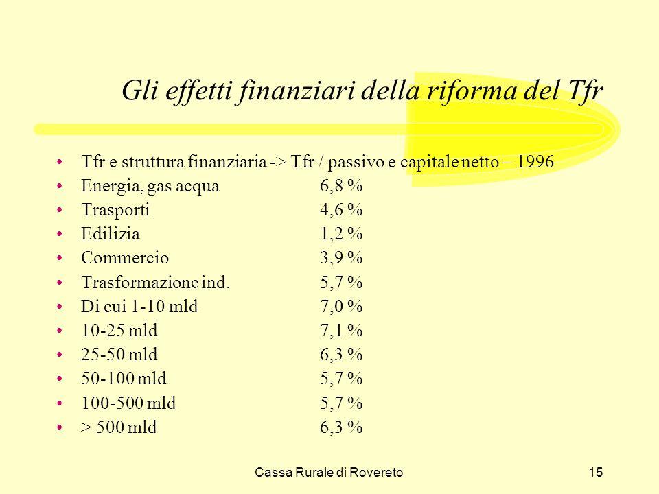 Cassa Rurale di Rovereto15 Gli effetti finanziari della riforma del Tfr Tfr e struttura finanziaria -> Tfr / passivo e capitale netto – 1996 Energia, gas acqua6,8 % Trasporti4,6 % Edilizia1,2 % Commercio3,9 % Trasformazione ind.5,7 % Di cui 1-10 mld7,0 % 10-25 mld7,1 % 25-50 mld6,3 % 50-100 mld5,7 % 100-500 mld5,7 % > 500 mld6,3 %