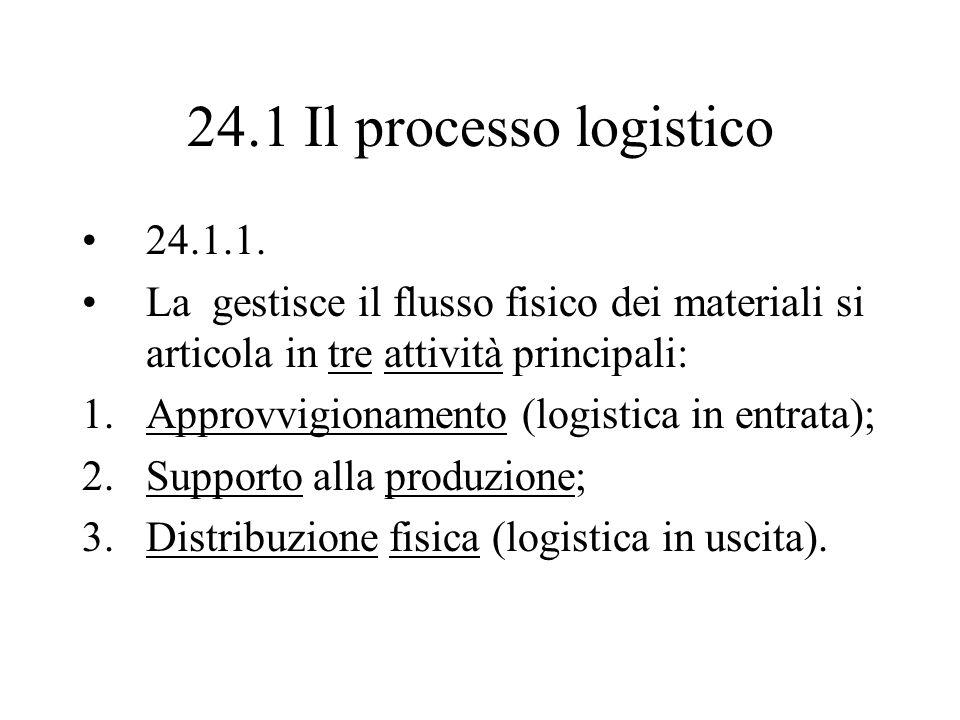 24.1 Il processo logistico 24.1.1. La gestisce il flusso fisico dei materiali si articola in tre attività principali: 1.Approvvigionamento (logistica
