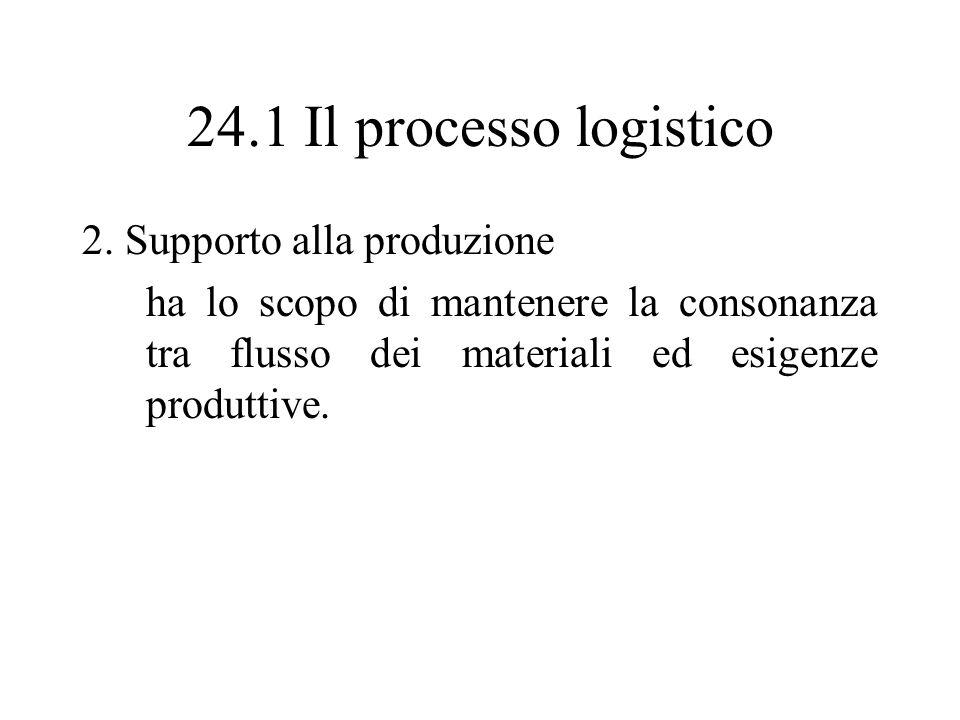 24.1 Il processo logistico 2. Supporto alla produzione ha lo scopo di mantenere la consonanza tra flusso dei materiali ed esigenze produttive.