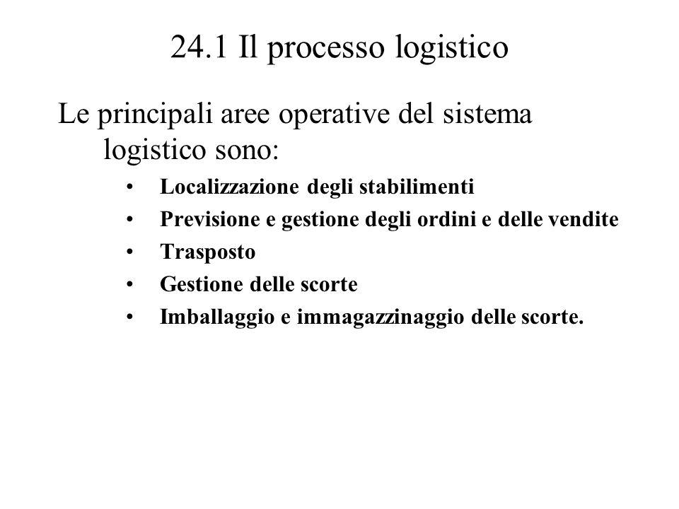 24.1 Il processo logistico Le principali aree operative del sistema logistico sono: Localizzazione degli stabilimenti Previsione e gestione degli ordi