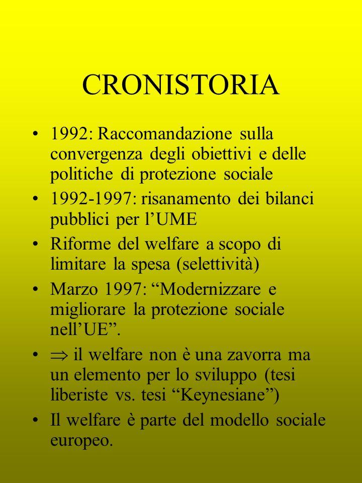 CRONISTORIA 1992: Raccomandazione sulla convergenza degli obiettivi e delle politiche di protezione sociale 1992-1997: risanamento dei bilanci pubblici per lUME Riforme del welfare a scopo di limitare la spesa (selettività) Marzo 1997: Modernizzare e migliorare la protezione sociale nellUE.