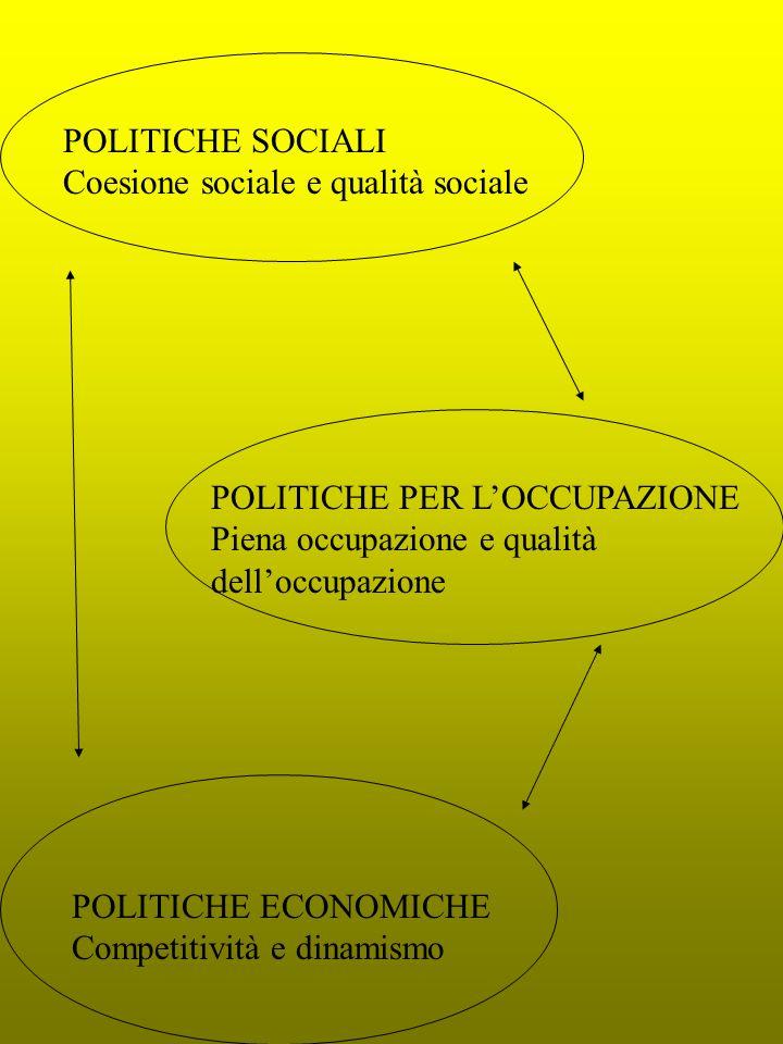 POLITICHE SOCIALI Coesione sociale e qualità sociale POLITICHE PER LOCCUPAZIONE Piena occupazione e qualità delloccupazione POLITICHE ECONOMICHE Competitività e dinamismo