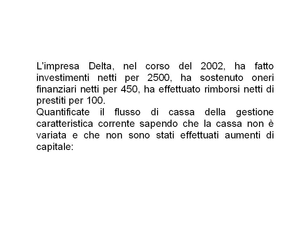 Investimenti/disinv.