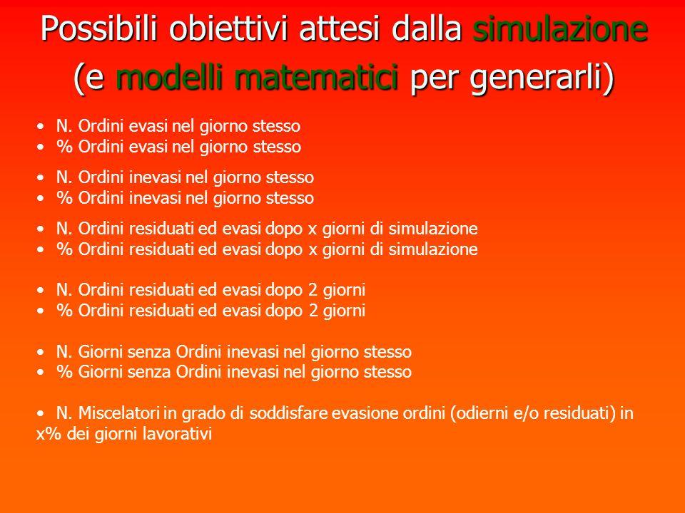 Possibili obiettivi attesi dalla simulazione (e modelli matematici per generarli) N. Ordini evasi nel giorno stesso % Ordini evasi nel giorno stesso N