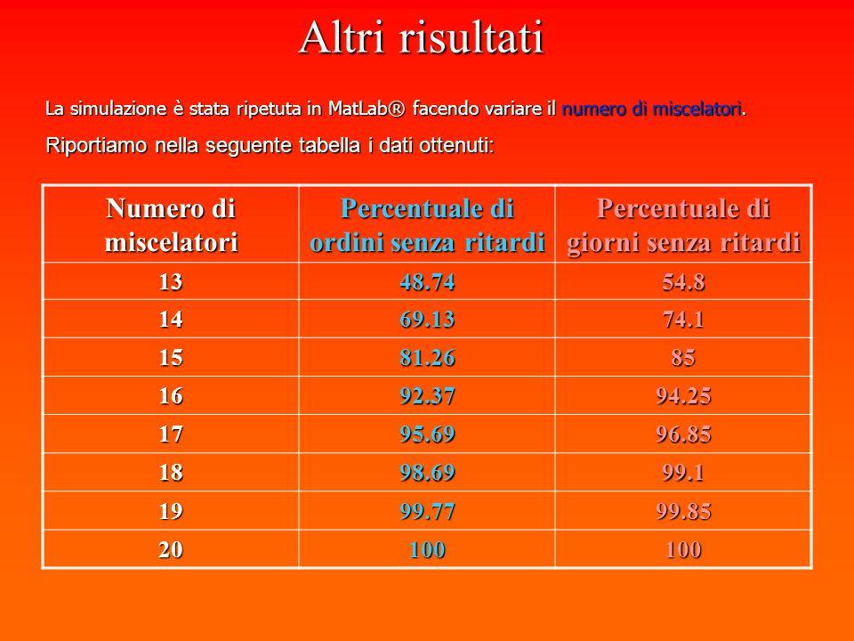 Altri risultati La simulazione è stata ripetuta in MatLab® facendo variare il numero di miscelatori.