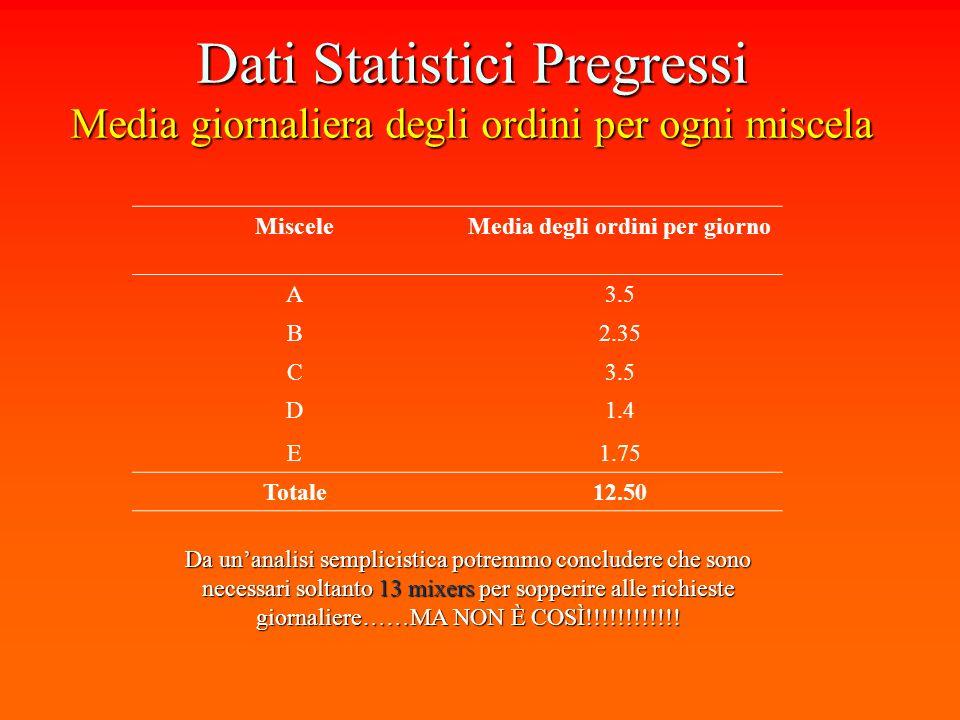 Dati Statistici Pregressi Media giornaliera degli ordini per ogni miscela Da unanalisi semplicistica potremmo concludere che sono necessari soltanto 13 mixers per sopperire alle richieste giornaliere……MA NON È COSÌ!!!!!!!!!!!.