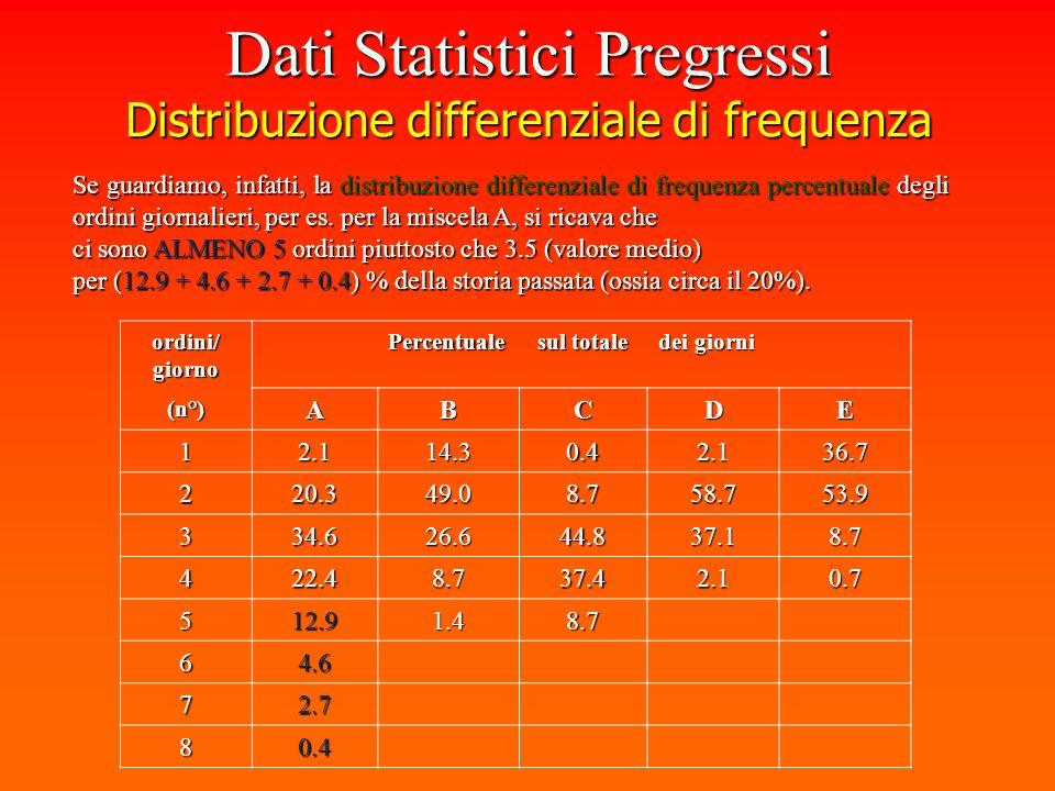 Avendo a disposizione i dati relativi alla frequenza degli ordini per ogni miscela, se ne costruisce il diagramma: Dati Statistici Pregressi Distribuzione differenziale di frequenza