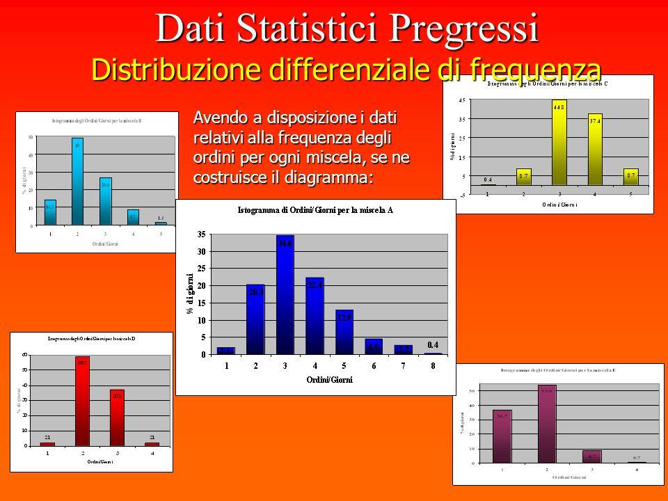 Avendo a disposizione i dati relativi alla frequenza degli ordini per ogni miscela, se ne costruisce il diagramma: Dati Statistici Pregressi Distribuz