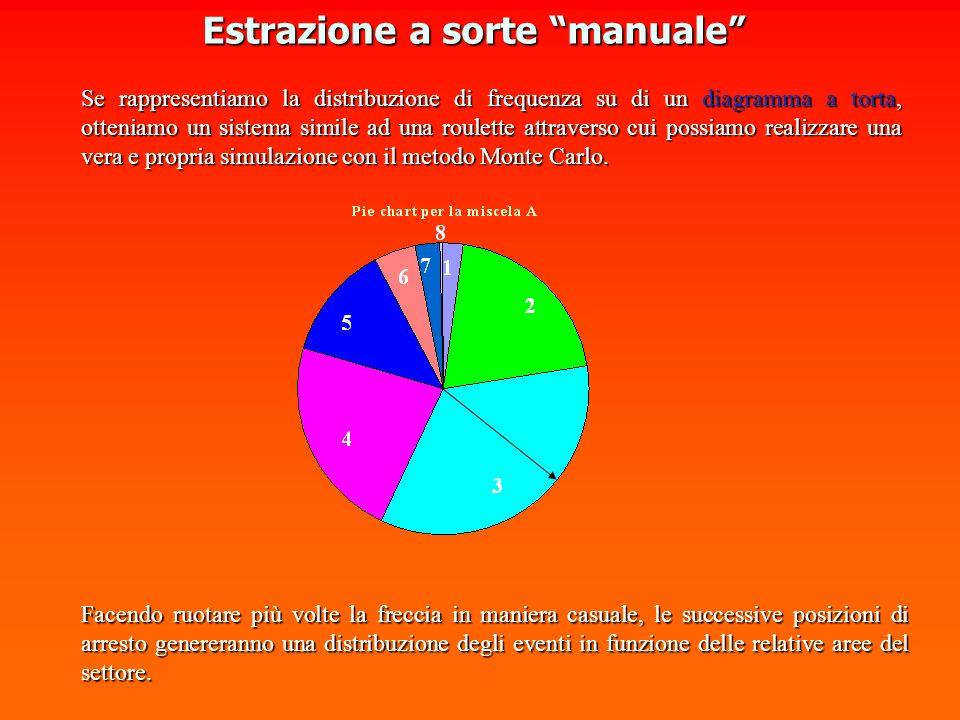 Se rappresentiamo la distribuzione di frequenza su di un diagramma a torta, otteniamo un sistema simile ad una roulette attraverso cui possiamo realizzare una vera e propria simulazione con il metodo Monte Carlo.