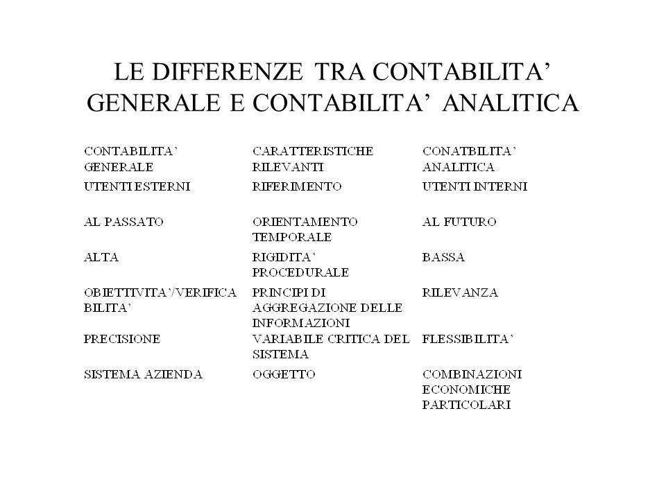 LE DIFFERENZE TRA CONTABILITA GENERALE E CONTABILITA ANALITICA