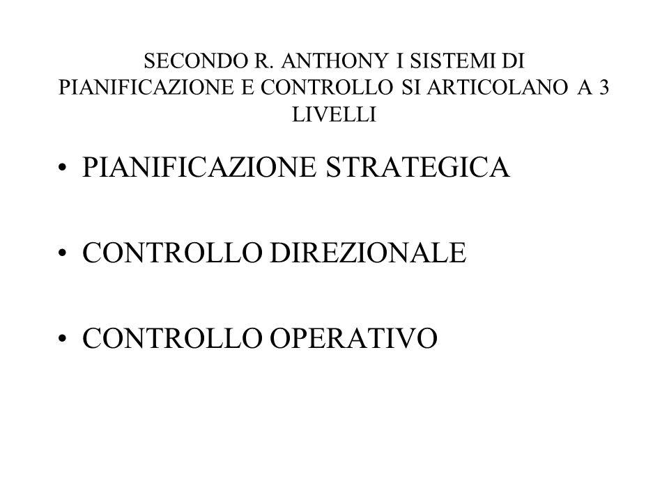 SECONDO R. ANTHONY I SISTEMI DI PIANIFICAZIONE E CONTROLLO SI ARTICOLANO A 3 LIVELLI PIANIFICAZIONE STRATEGICA CONTROLLO DIREZIONALE CONTROLLO OPERATI