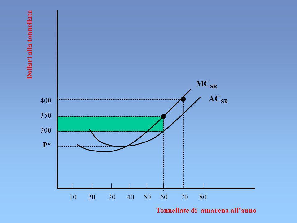 10 20 30 40 50 60 70 80 400 Dollari alla tonnellata AC SR Tonnellate di amarena allanno MC SR 350 300 P*