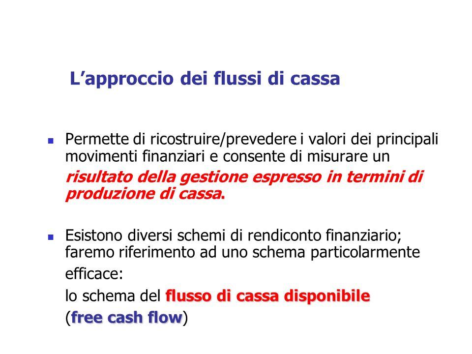 flusso di cassa disponibile I flussi finanziari strutturati secondo lo schema del flusso di cassa disponibile: Flusso di circolante della gestione corrente (autofinanziamento potenziale) +/- Variazioni delle poste di capitale circolante netto di pertinenza gestionale (tutte meno la cassa = cap.