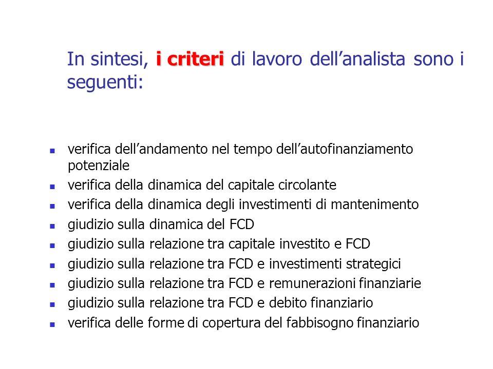 Gi obiettivi Gi obiettivi dellanalisi sono, in sintesi, i seguenti: Limpresa ha fondi interni da utilizzare per la crescita nellipotesi che le fonti esterne diventino proibitive quanto a volume e costo dei finanziamenti .