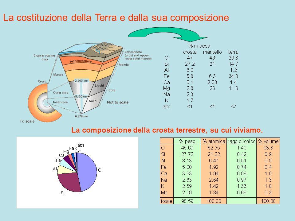 La costituzione della Terra e dalla sua composizione La composizione della crosta terrestre, su cui viviamo.