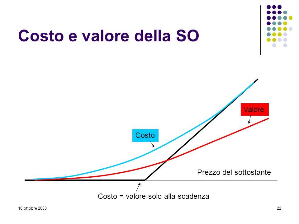 10 ottobre 200322 Costo e valore della SO Prezzo del sottostante Valore Costo Costo = valore solo alla scadenza