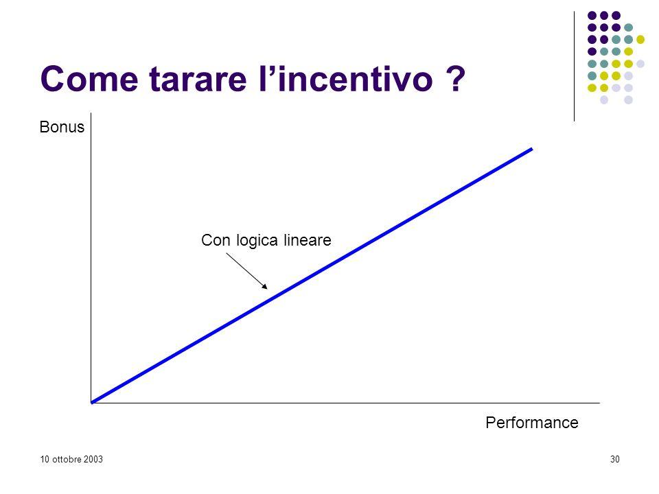 10 ottobre 200330 Come tarare lincentivo ? Performance Bonus Con logica lineare
