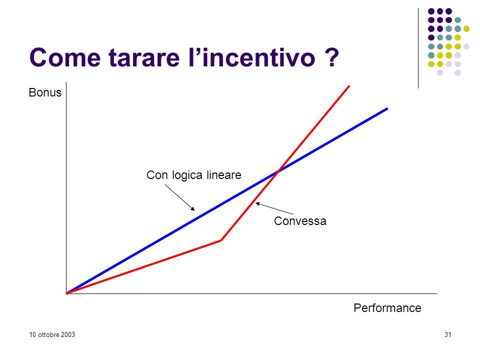 10 ottobre 200331 Come tarare lincentivo ? Performance Bonus Con logica lineare Convessa
