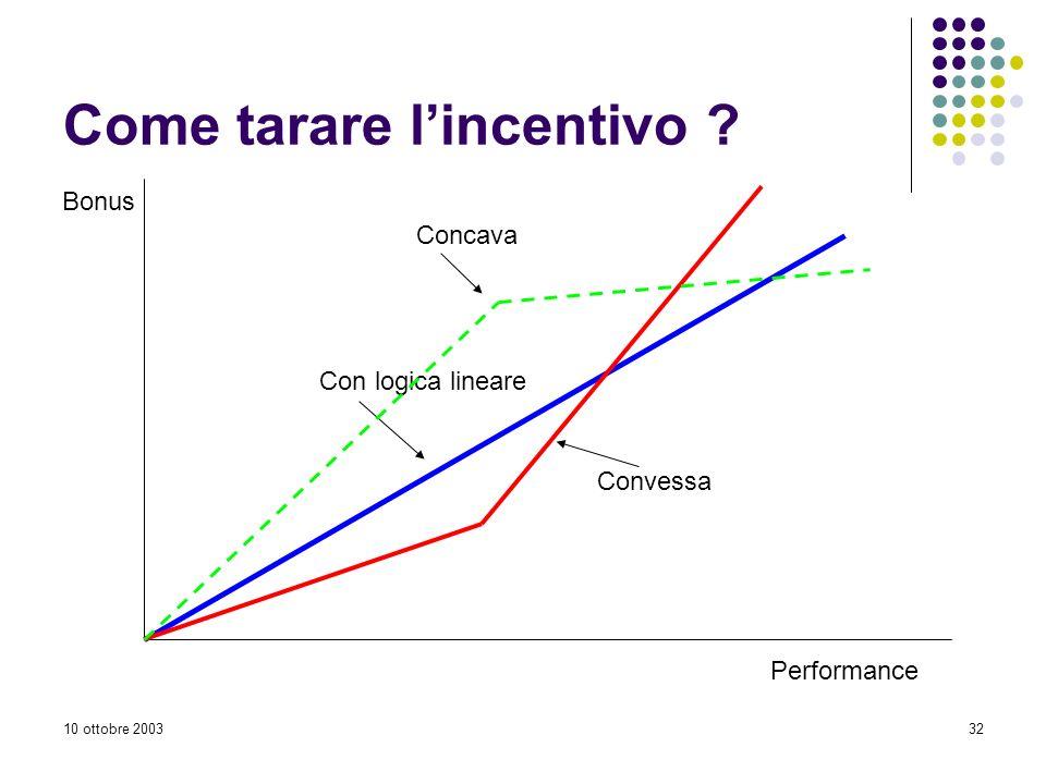 10 ottobre 200332 Come tarare lincentivo ? Performance Bonus Con logica lineare Convessa Concava