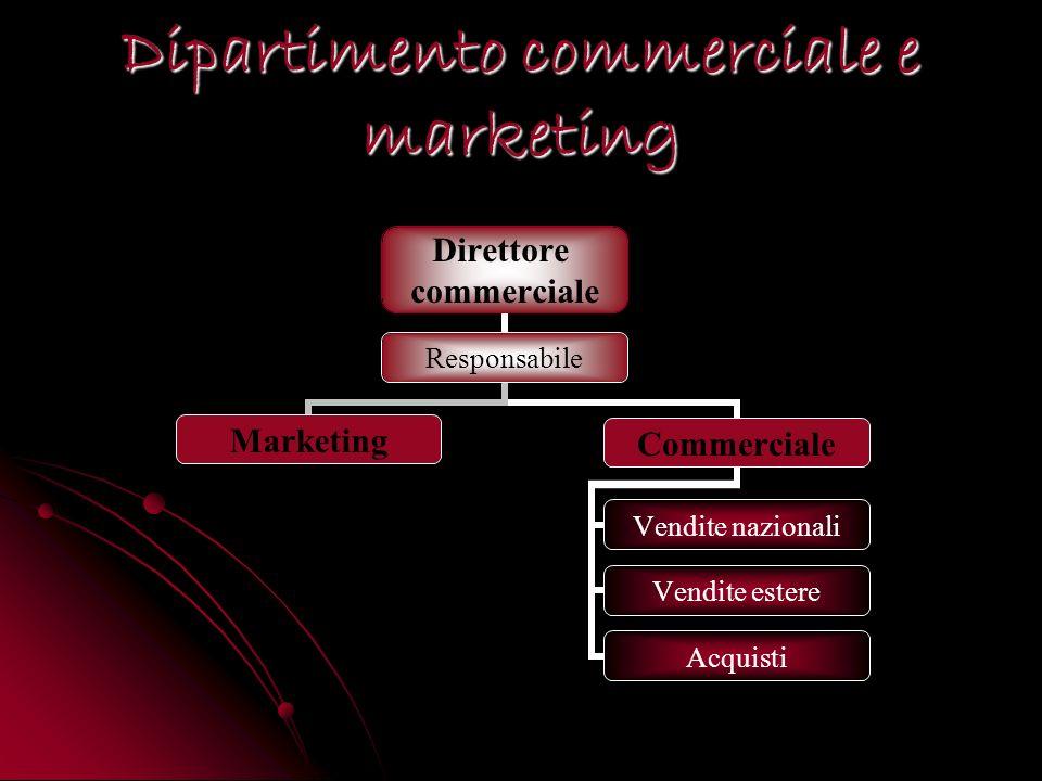 Direttore commerciale Responsabile MarketingCommerciale Vendite nazionali Vendite estere Acquisti