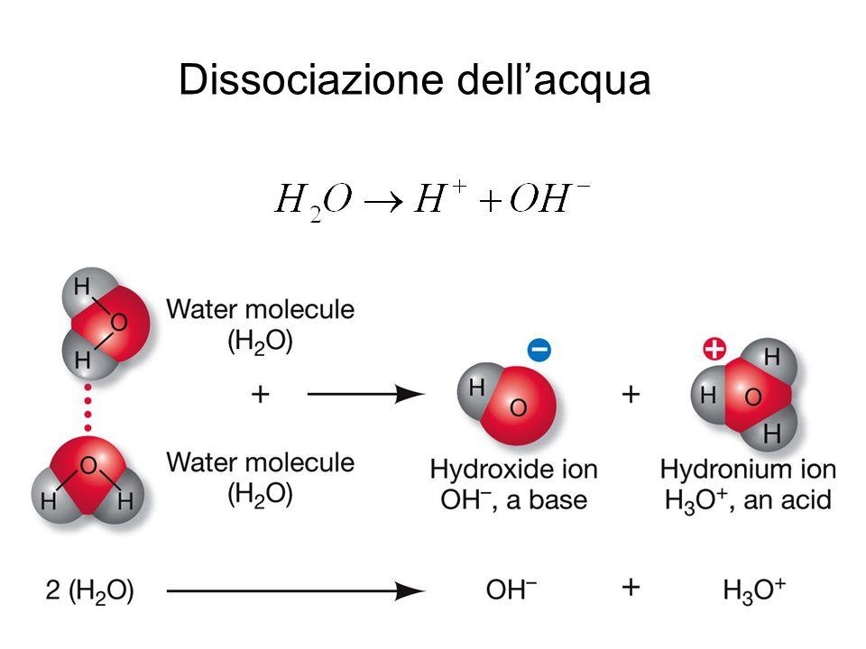 Dissociazione dellacqua