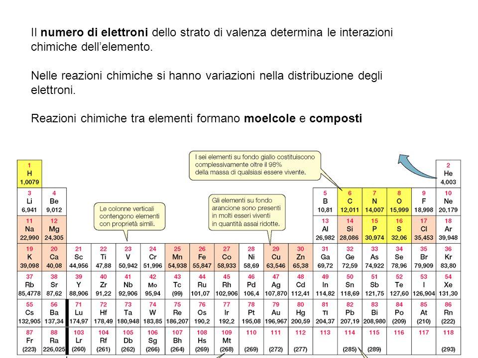 Il numero di elettroni dello strato di valenza determina le interazioni chimiche dellelemento. Nelle reazioni chimiche si hanno variazioni nella distr