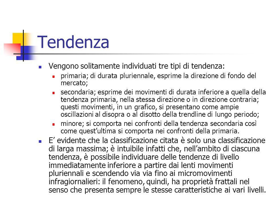 Tendenza Vengono solitamente individuati tre tipi di tendenza: primaria; di durata pluriennale, esprime la direzione di fondo del mercato; secondaria;