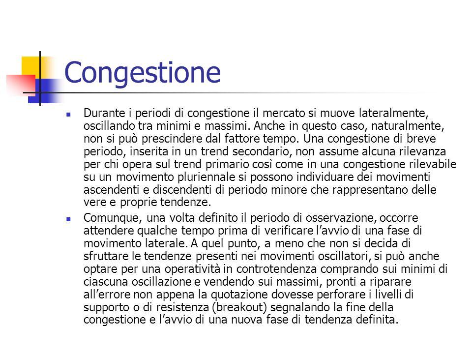 Congestione Durante i periodi di congestione il mercato si muove lateralmente, oscillando tra minimi e massimi.
