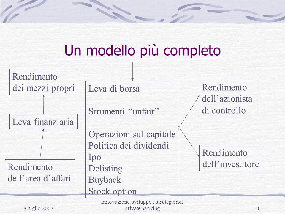 8 luglio 2003 Innovazione, sviluppo e strategie nel private banking11 Un modello più completo Rendimento dellarea daffari Leva di borsa Strumenti unfa