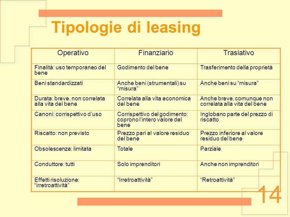 14 Tipologie di leasing OperativoFinanziarioTraslativo Finalità: uso temporaneo del bene Godimento del beneTrasferimento della proprietà Beni standard