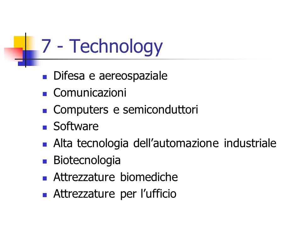 7 - Technology Difesa e aereospaziale Comunicazioni Computers e semiconduttori Software Alta tecnologia dellautomazione industriale Biotecnologia Attr